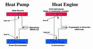 Heat Engine  Cop Of Heat Engine