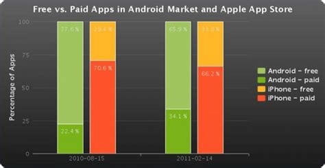 paid apps for free android market android market vs apple itunes app android