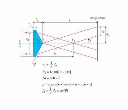 Convex Plano Laser Optics