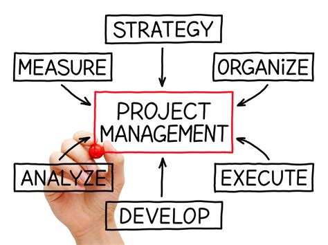 Support Of Project Management Methods By Project. Texas Online Law School Cooking Online School. Business Moving Notice Pool Repair Scottsdale. Drug Rehab Centers In Houston Tx. Federal Audit Clearinghouse Att Uverse Phone. French Montana New Songs Bank Card Processing. How To Protect Yourself Against Identity Theft. Personal Trainer Employment Sox Audit Report. Computer Science Degree On Line