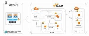 Security For Public Clouds  Aws  With Vrealize Network Insight