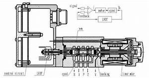Electro Hydraulic Servo Valves