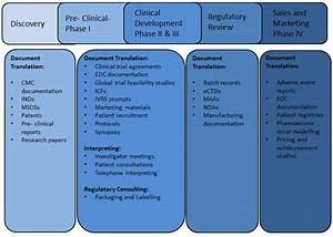 Pharmaceutical Translation Agency