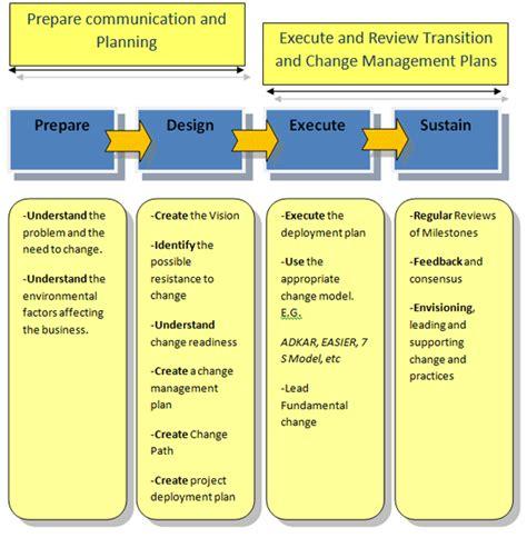 change management process change management business