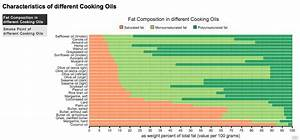 Fat Composition In Different Cooking Oils Mixed Interests