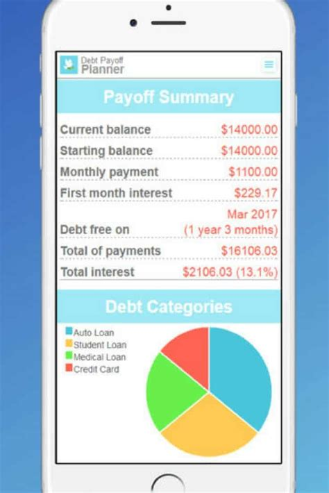 How To Create A Plan To Pay Debt The Budget 5 Free Apps That Will Motivate And Help You Pay Debt