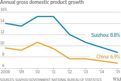 Overproduction Swamps Smaller Chinese Cities, Revealing