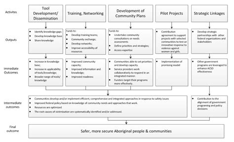 community benefit report template 2013 2014 evaluation of the aboriginal community safety