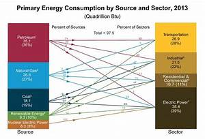 Eia  Primary Energy Consumption By Source And Sector  2013