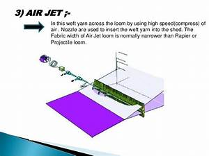 Unconventional Method Of Weft Insertion