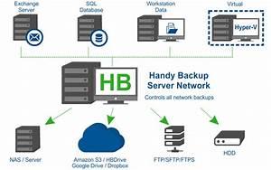 Server Backup Software - Handy Backup Server Network