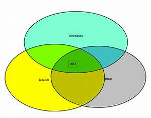 Compare And Contrast Judaism Christianity And Islam Venn
