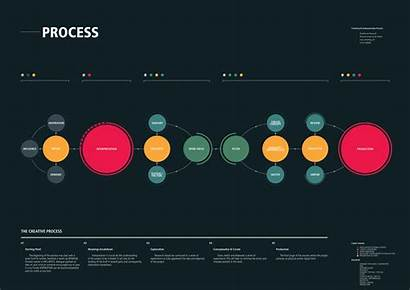 Process Infographic Creative Diagram Graphic Map Infographics