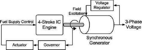 Schematic Diagram Diesel Generator Download