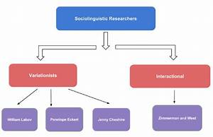 Research In Sociolinguistics  U2013 All About Linguistics