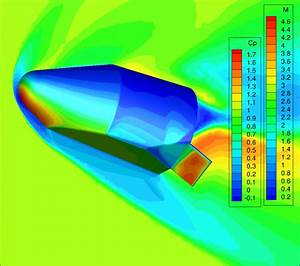 This Week in CFD | A Pointwise Blog