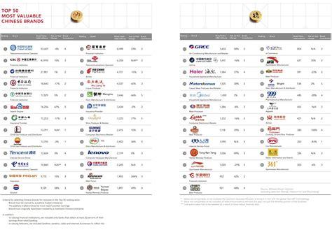 China Mobile Tops Brandz's 2ndannual China Ranking