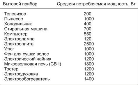 Таблица электропотребления бытовых приборов. мощность потребляемой электроэнергии.