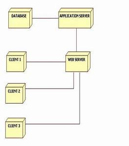 Uml Diagrams For Tour Management