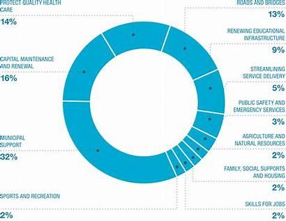 Capital Alberta Plan Budget Sector Chart Self