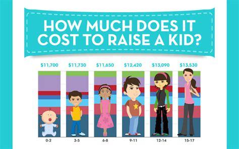 cost  raise  kid creditloancom