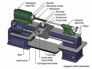 Join Ke Sini  Operation Step Of Lathe Machine