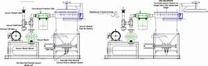 Central Vacuum System Blower Pumps For Plastic Resin Pellet Fines