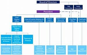 GT Capital - Organizational Structure