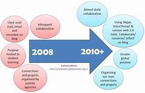 My Journey With Global Collaboration  U2013 Kathleen Morris