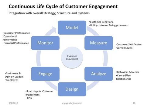 Illumina Customer Service Continuous Cycle Of Customer Engagement Integration