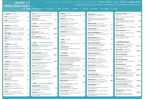 jquery cheat sheet all in one i m programmer