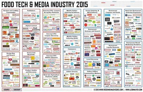 2014 Food Tech Media Funding Acquisition Trends Report