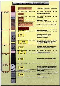 Diagram 4b Detailed Bastard Merensky And Footwall