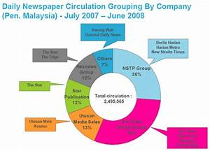 MEDIA ANTHROPOLOGY: Week 5 : Who owns the newspapers and ...