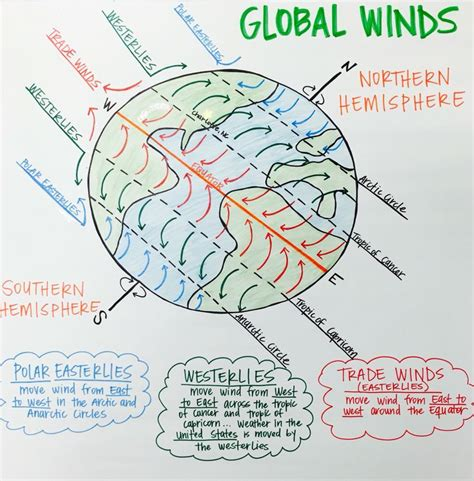 global winds anchor chart polar easterlies westerlies and trade winds science education