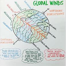 Global Winds Anchor Chart (polar Easterlies, Westerlies, And Trade Winds)  Science Education