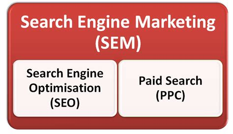 Search Engine Marketing by What Is Search Engine Marketing Surefire Search Marketing
