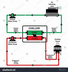 Chiller Diagram Cycle   Chiller Diagram System