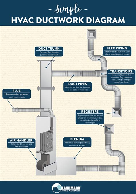 how does your hvac ductwork work