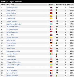 Men's Atp Tennis Rankings Related Keywords - Men's Atp ...