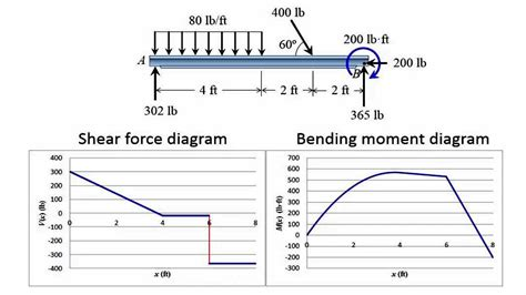 Draw Shear Force Bending Moment Type Beam