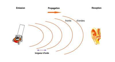 onde sonore ou ondes acoustiques asm acoustics