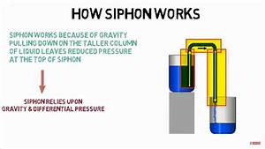 How Siphon Works