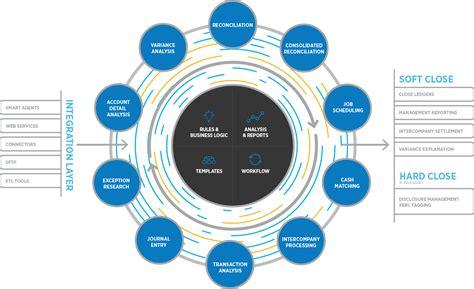 financial platform blackline erp integration