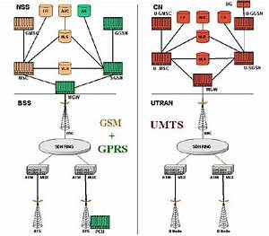 Draft Reference Model For The Architecture And Structures Of 2g And 3g