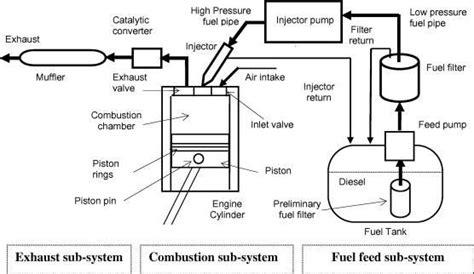 7 3 Liter Engine Fuel System Diagram by Schematic Diagram Of A Typical Diesel Engine Fuel System