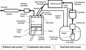 Schematic Diagram Of A Typical Diesel Engine Fuel System