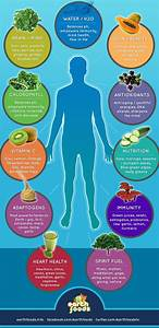 What Are Some Superfoods For Mind And Body   U2013 Infographic