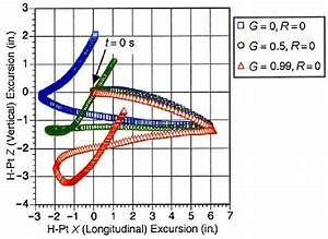 Trajectory Of H