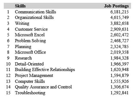 2016 talent forecast top skills for seekers news